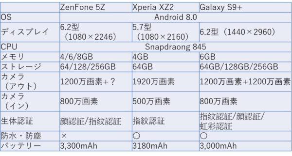 ZenFone 5 Galaxy S9+ Xperia XZ比較