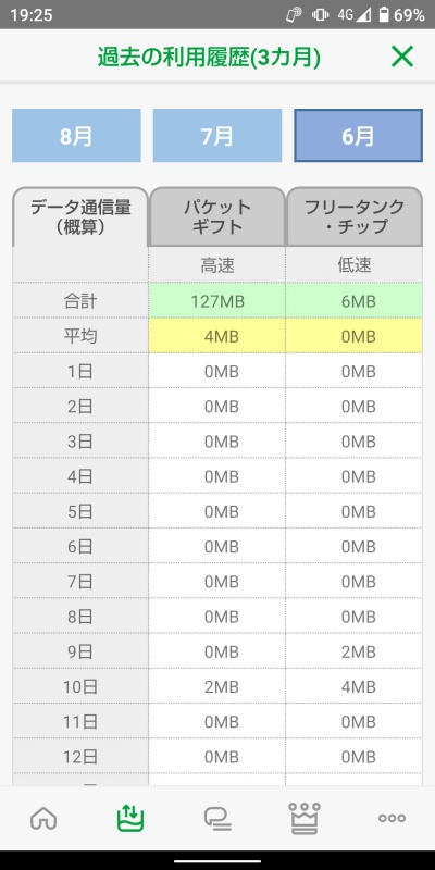 mineoアプリ データ履歴