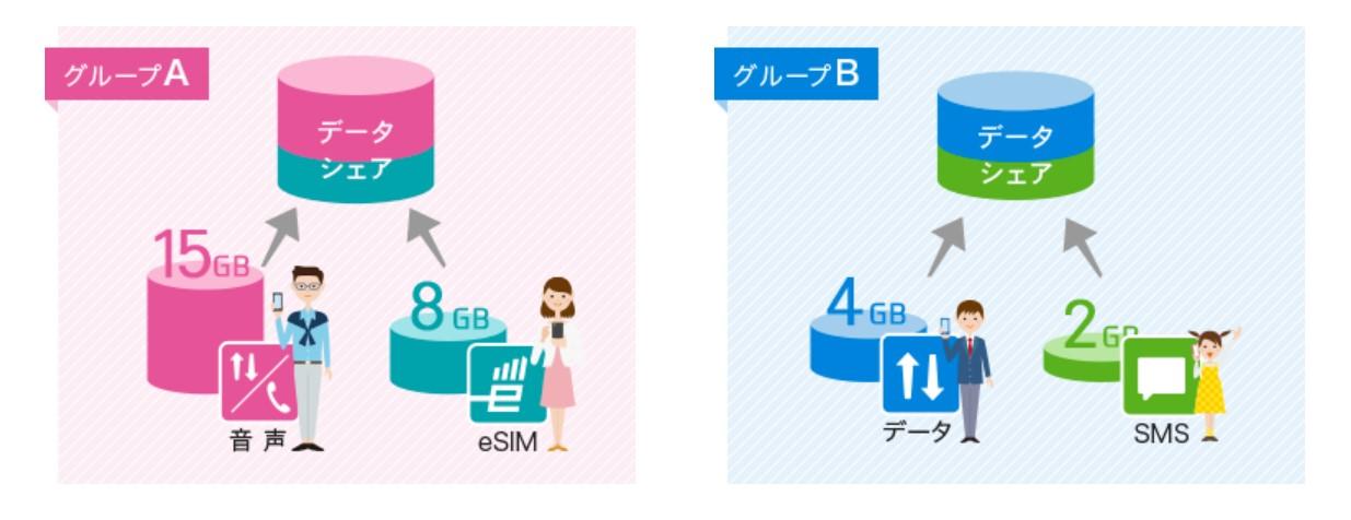IIJmio データシェア