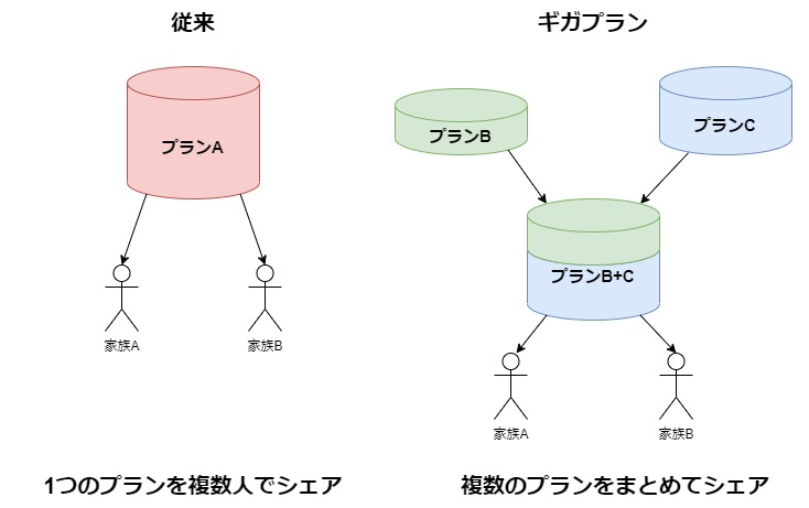 IIJmio 容量シェア イメージ